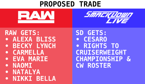 A hypothetical trade between Raw and Smackdown after the brand split